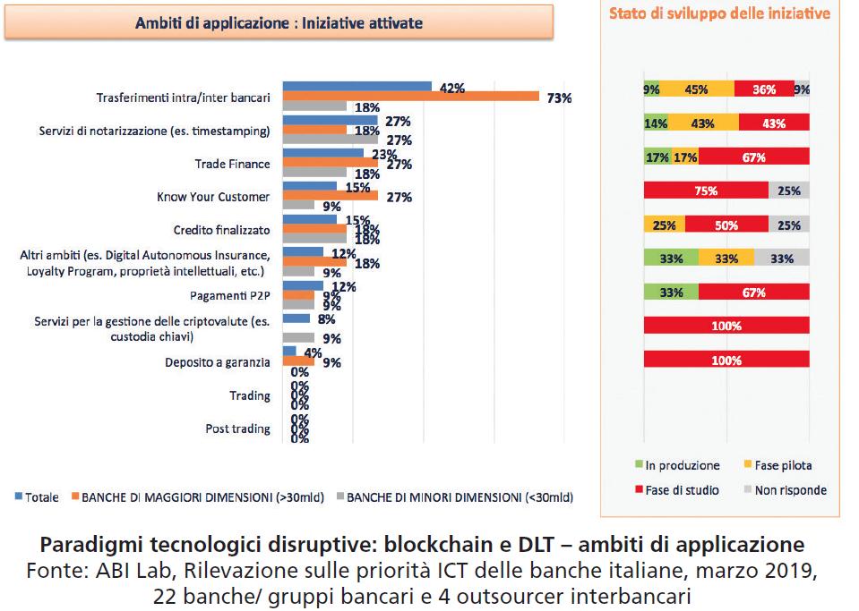 ambiti applic blockchain