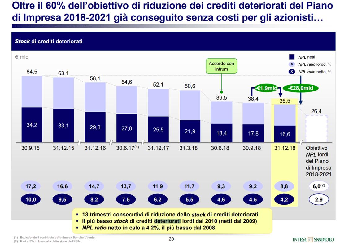 Intesa Sp: utile netto primo trimestre a 1,05 miliardi -2