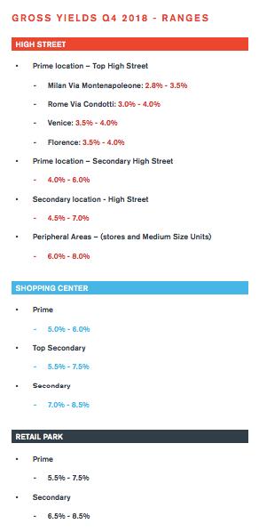 rendimenti retail D&P