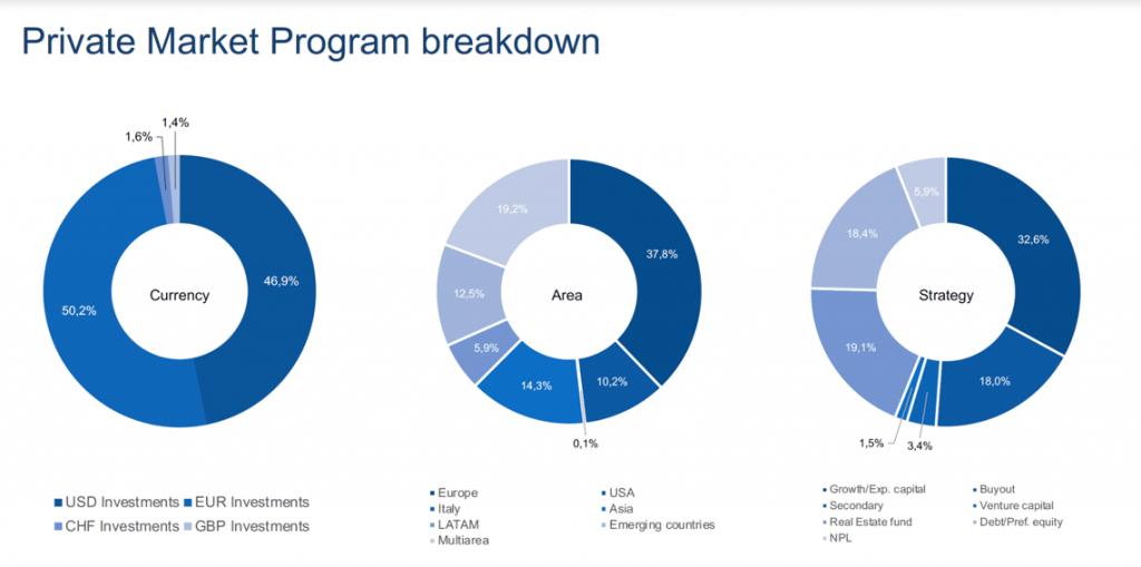 L'asset allocation dei programmi di investimento di Albacore