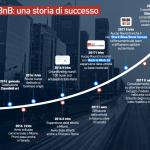 CleanBnB, dopo due campagne di equity crowdfunding e un round di venture, si prepara a sbarcare all'Aim Italia