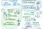 Neva Finventures investe 4 mln euro nella piattaforma di equity crowdfunding BackToWork24
