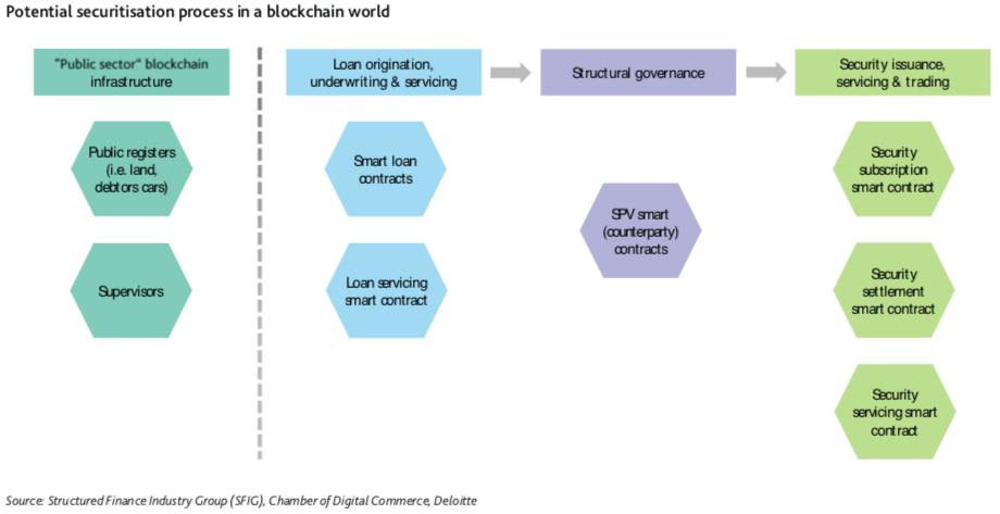 blockchain cart