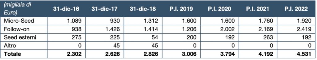 Fonte: Prospetto Informativo aumento di capitale LVenture