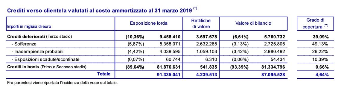 Fonte: Trimestrale di UBI Banca al 31 marzo 2019
