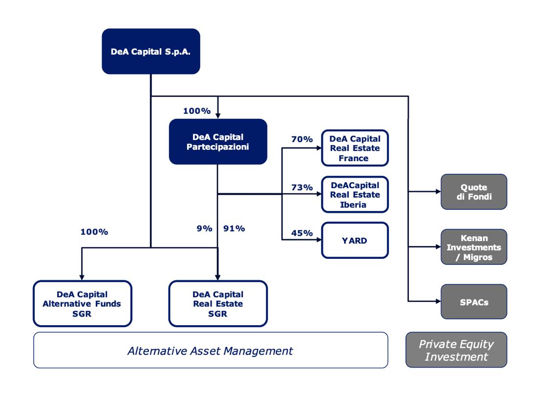 Struttura societaria del gruppo DeA Capital al 30 giugno 2019