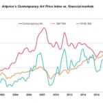 L'arte contemporanea? Nel lungo periodo, rende come l'azionario Usa. Lo rileva il rapporto Artprice del primo semestre 2019