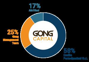 gong capital