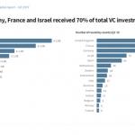 investimenti in vc