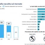 Private debt, in Italia nel primo semestre aumenta del 94% la raccolta, ma scendono i volumi. Lo rilevano Aifi e Deloitte