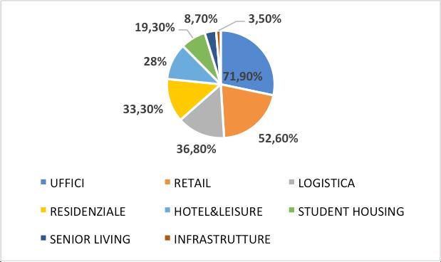 I settori su cui si è investito di più