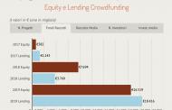 Boom del crowdfunding immobiliare nel 2019, con una raccolta di 35 mln euro. Walliance realizza due exit a dicembre