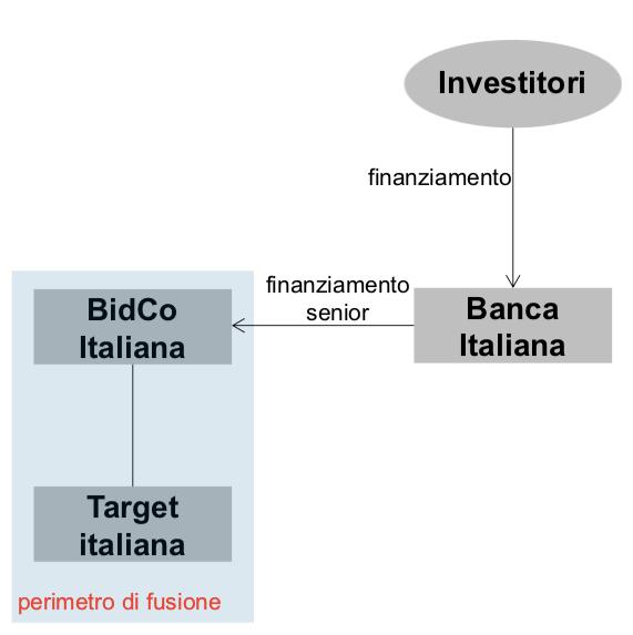 Struttura di finanziamento fronted
