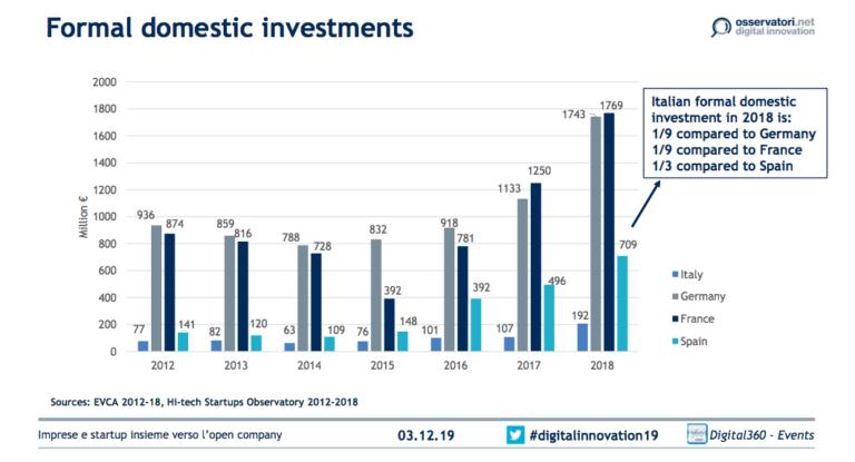 investimenti formali Italia
