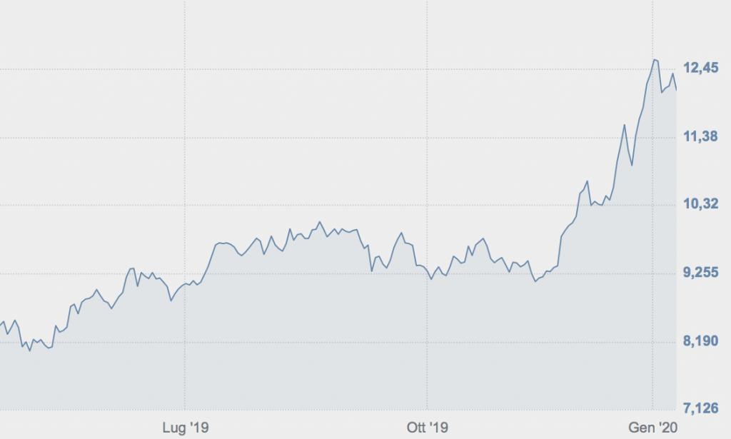 Andamento di Nexi in Borsa nell'ultimo anno