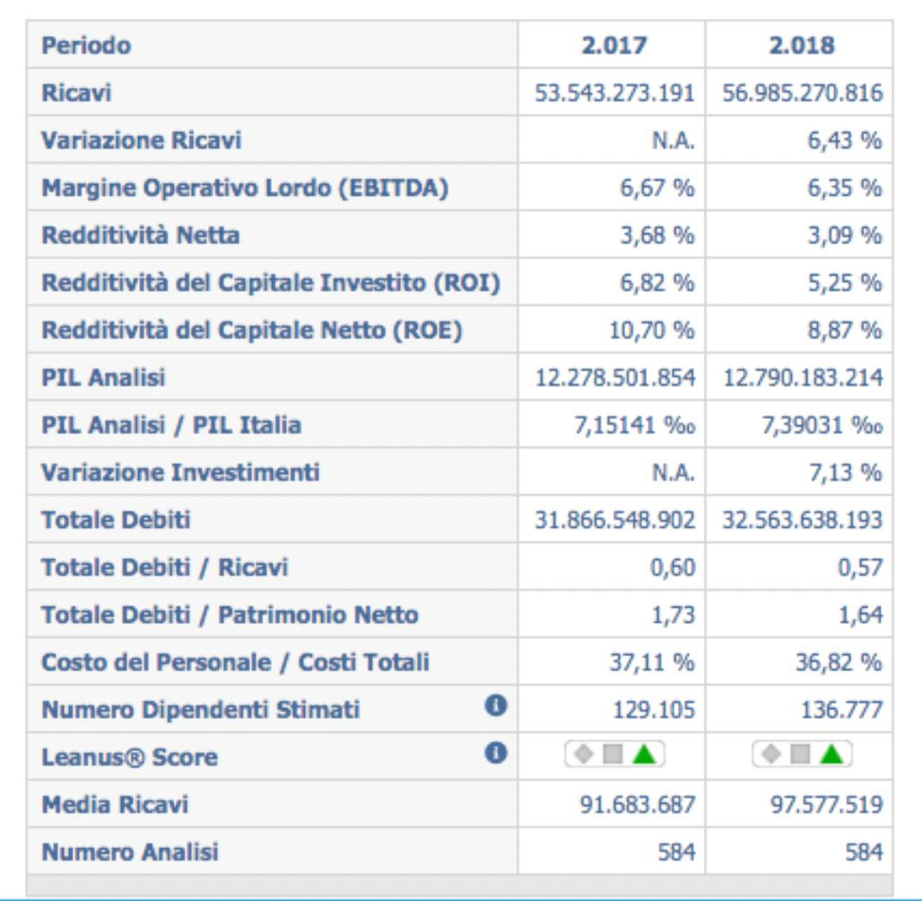 I dati aggregati delle 584 aziende del Veneto esaminate