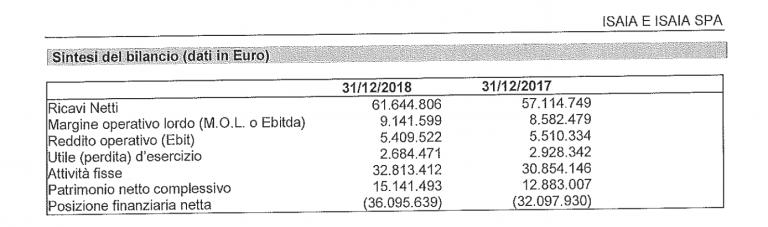 bilancio isaia