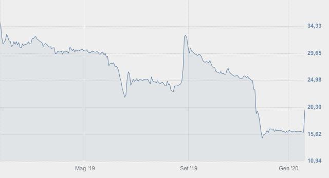 Trevi in Borsa nell'ultimo anno
