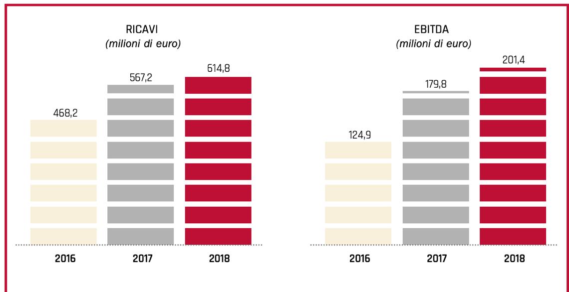 Fonte: Bilancio consolidato Sia 2018