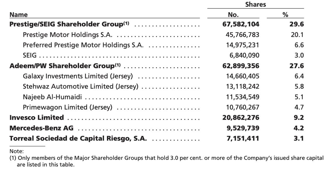 Gli azionisti attuali di Aston Martin con quote superiori al 3%