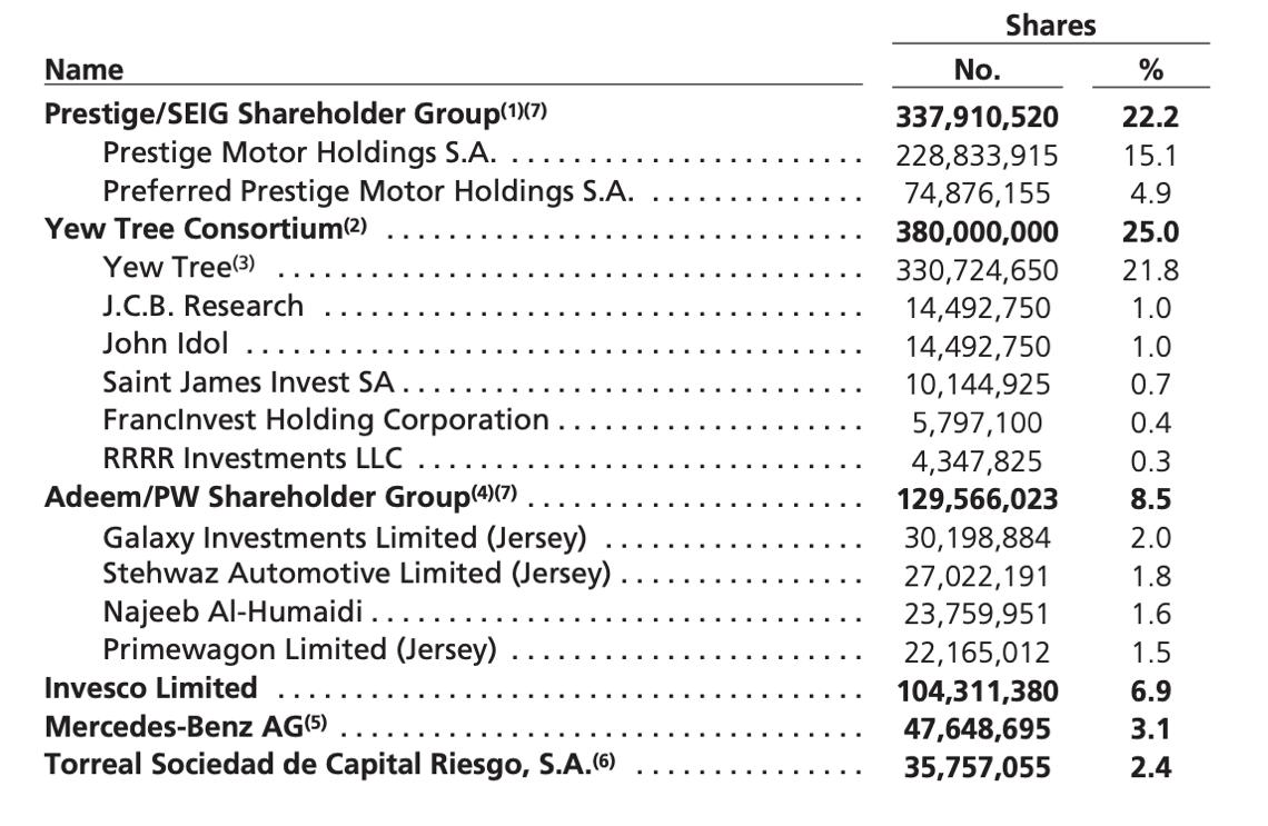 Gli azionisti di Aston Martin successivamente ai due aumenti di capitale