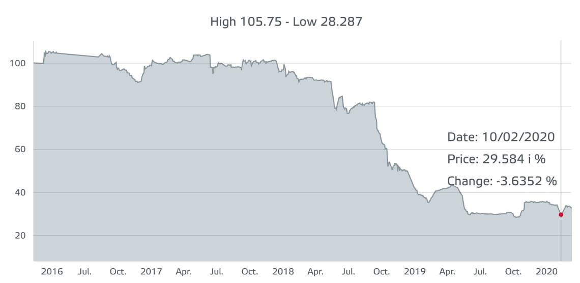 Il bond di Moby alla Borsa del Lussemburgo