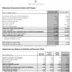 dea capital bilancio 2019