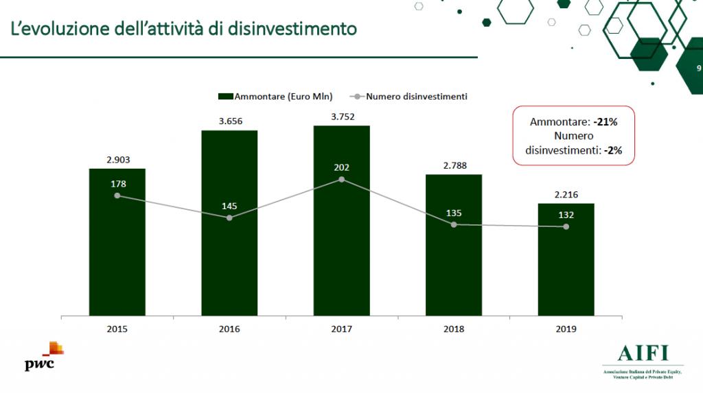 disinvestimenti