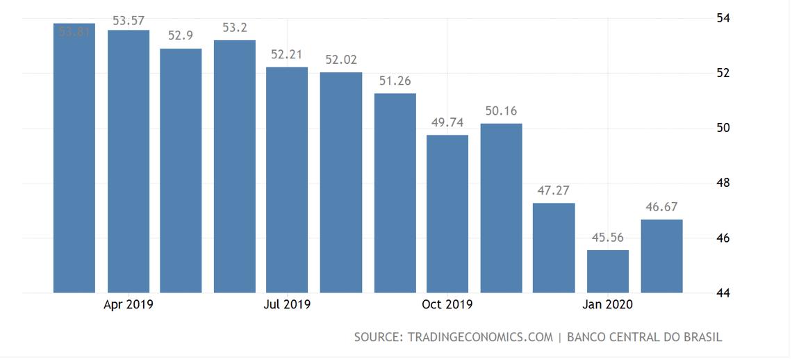 Tasso medio dei prestiti bancari in Brasile