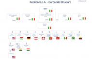 Kedrion chiude il 2019 con ricavi record a 808 mln euro e firma un accordo con l'israeliana Kamada per trovare una cura al coronavirus