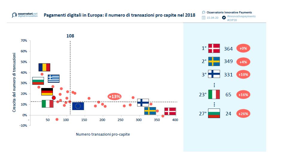 pagamenti digitali Europa
