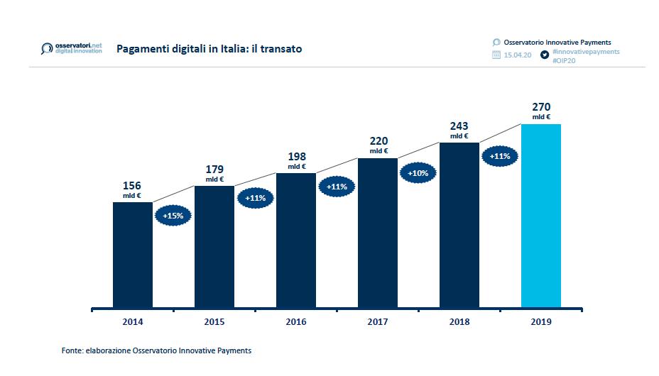 pagamenti digitali Italia