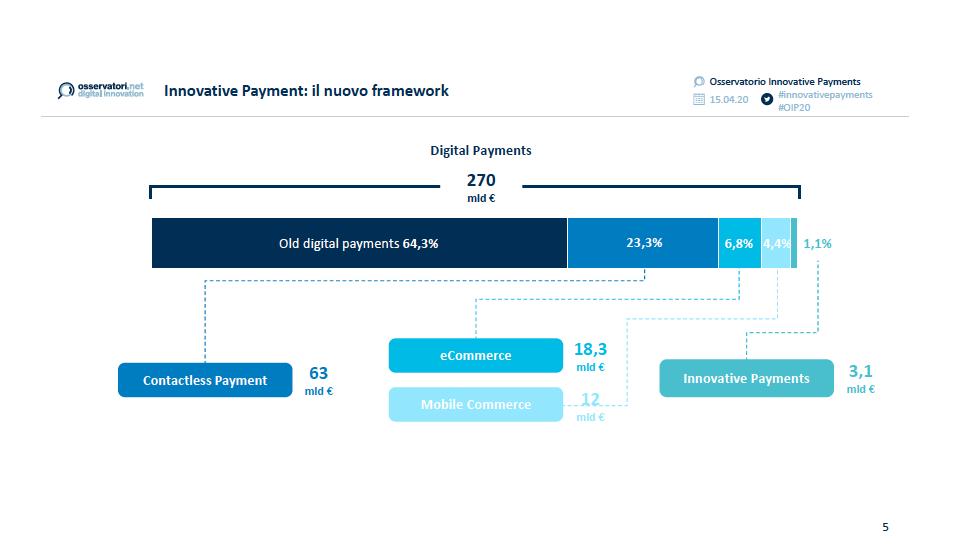 tipi pagamenti innovativi