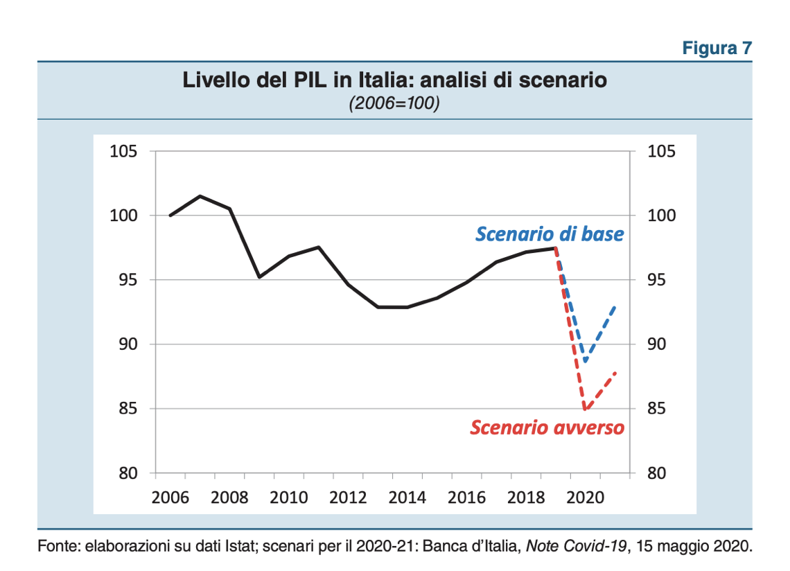 Italy's distressed assets, NPLs and private debt weekly