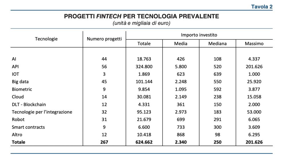 Investimenti delle banche in fintech - Fonte: Banca d'italia