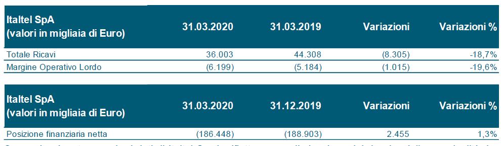 italtel Q1 2020