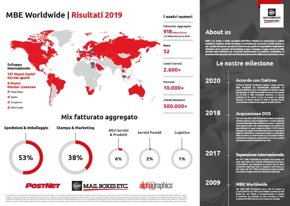 DEF. Infografica Risultati economici MBE Worldwide 2019 - 18 6 2020