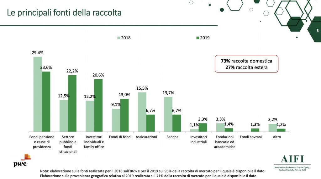 Fonti della raccolta dei fondi di private equity e venture capital italiani