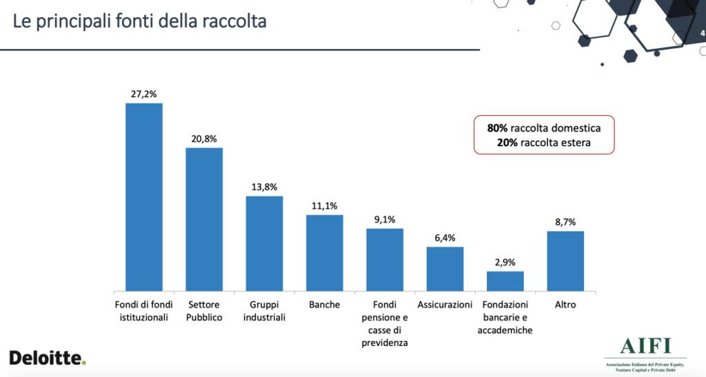 Fonti della raccolta dei fondi di private debt italiani