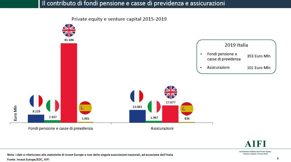 contributo fondi al private capital
