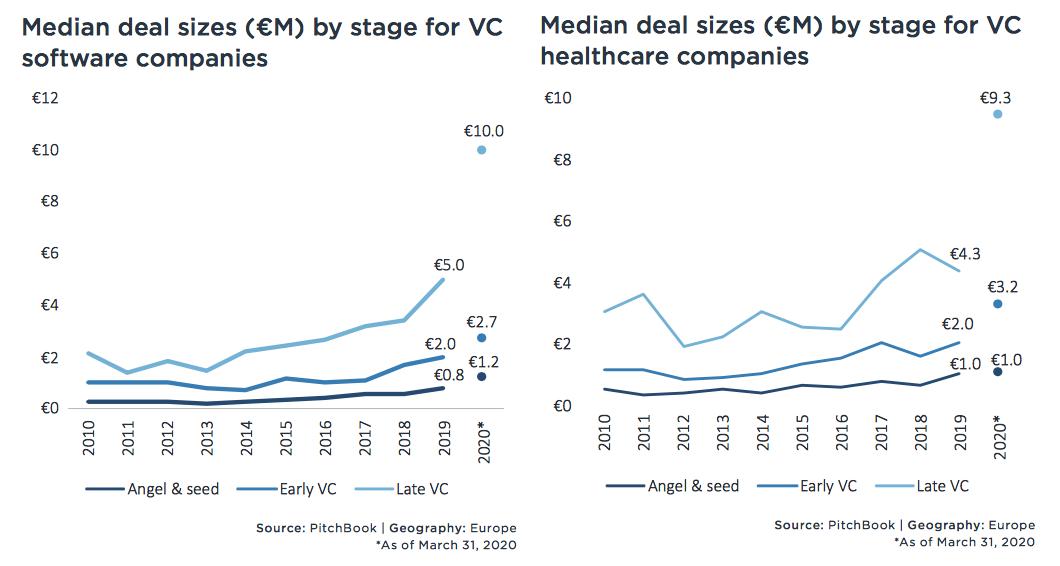 deal size settori