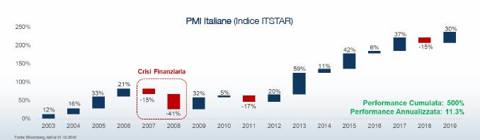 indice ITSTAR