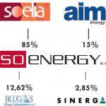 Partecipazioni  Soenergy