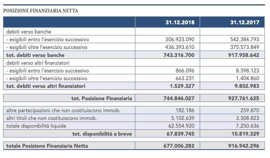 Fonte: Bilancio consolidato 2018 Gruppo Marcegaglia