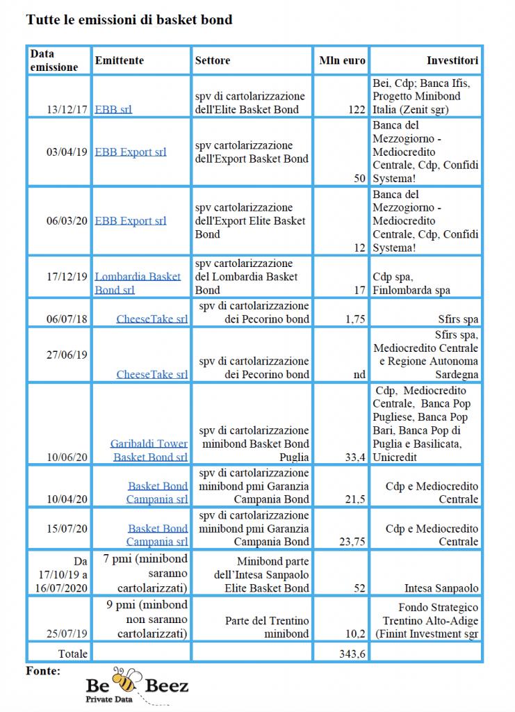 Schermata 2020-07-21 alle 07.54.17
