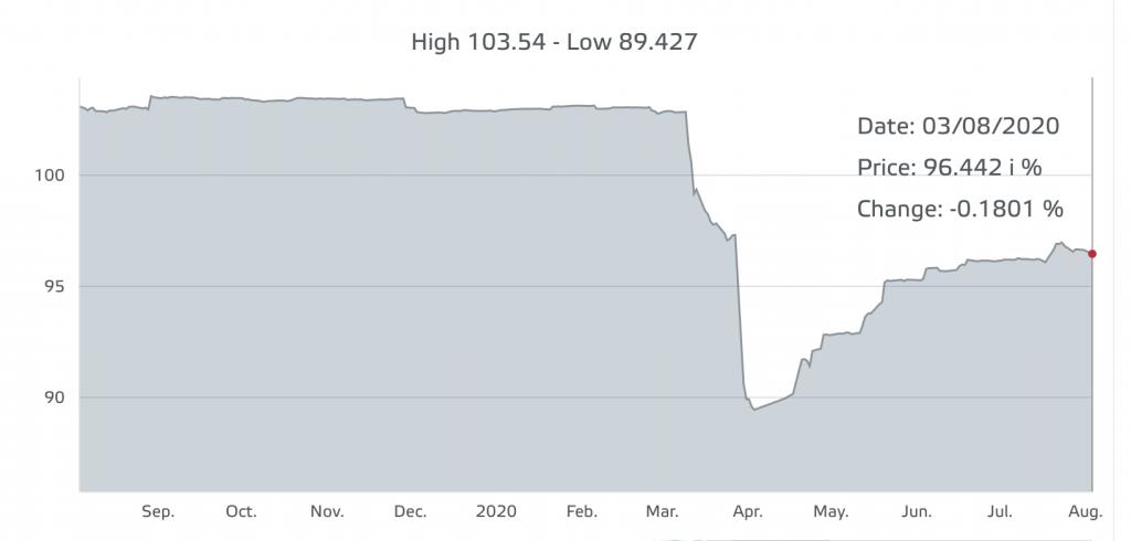 Il prezzo del bond di FC Inter alla Borsa del Lussemburgo