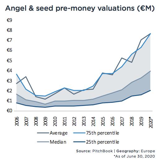 vautazioni angel e pre-seed