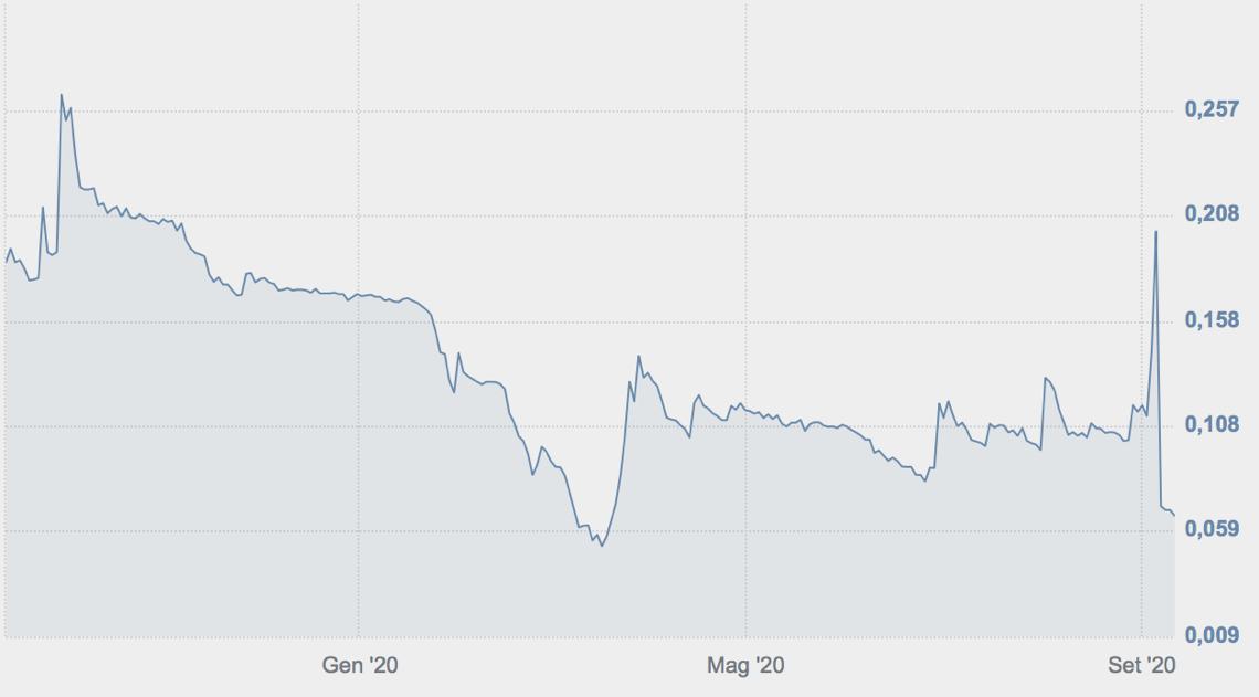 Andamento in Borsa di ePrice nell'ultimo anno