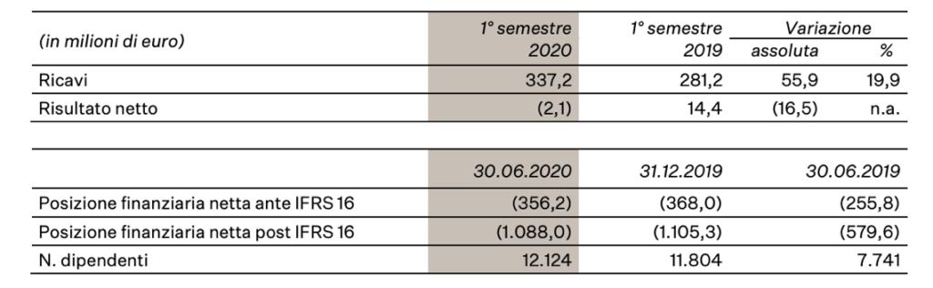 I numeri della semestrale di KOS