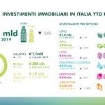 infografica investimenti H1 YTD 2020_DEF